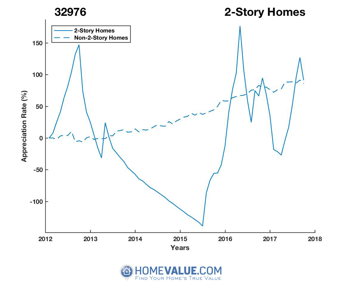 2 Stories Homes have appreciated 225.1x faster since 09/15/2014.
