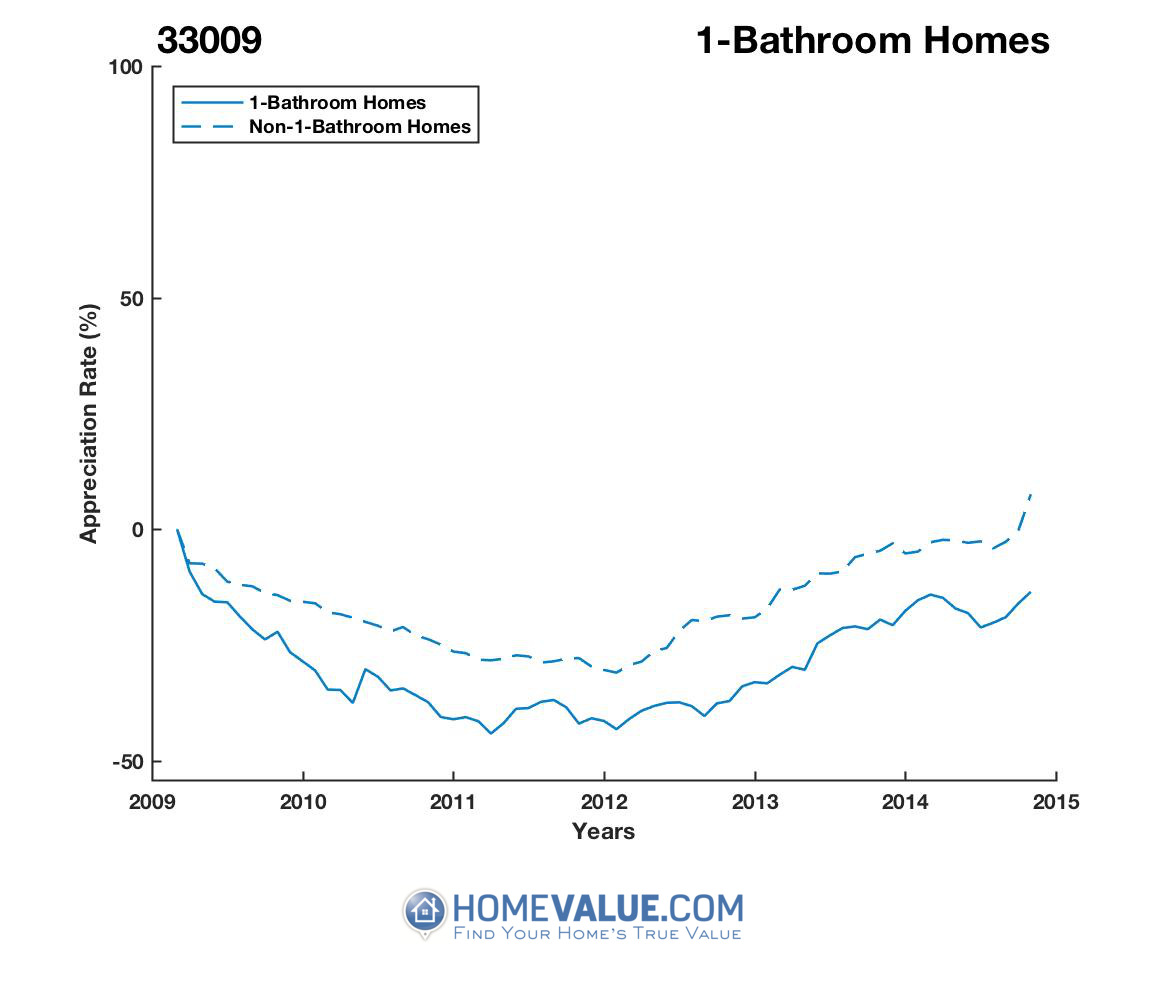 1 Bathroom Homes have appreciated 78% faster since 09/15/2012.