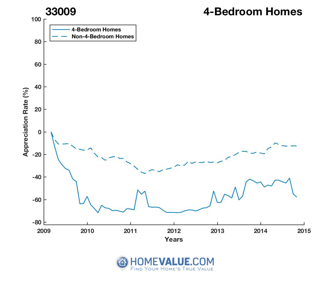 4 Bedrooms Homes have appreciated 93% faster since 03/15/2012.