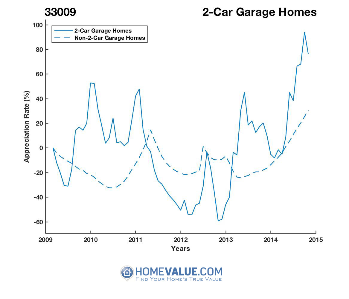 2 Car Garage Homes have appreciated 2.5x faster since 03/15/2012.