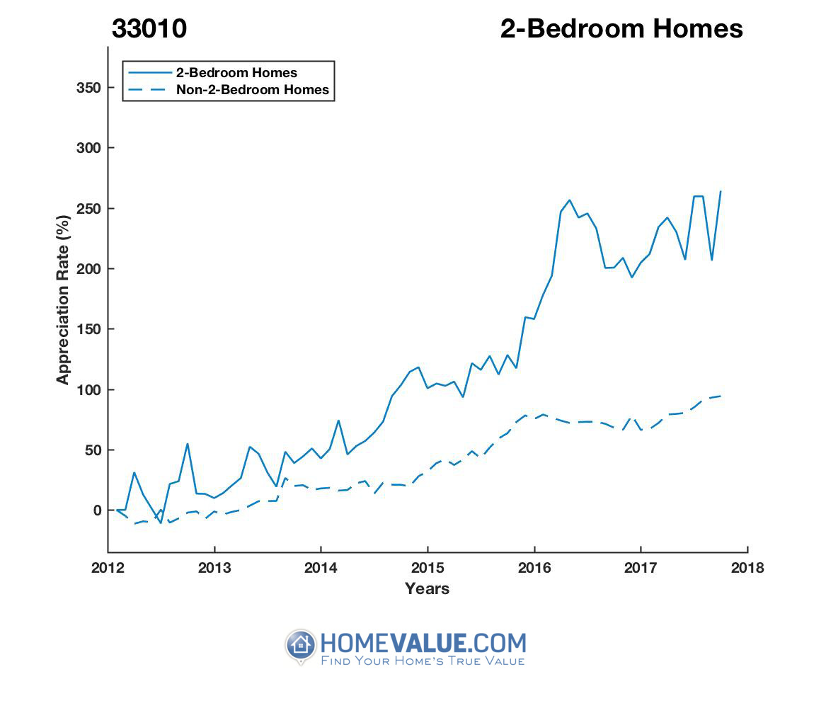 2 Bedrooms Homes have appreciated 95% faster since 09/15/2013.