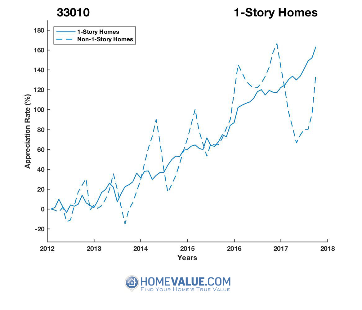1 Story Homes have appreciated 67% faster since 03/15/2014.