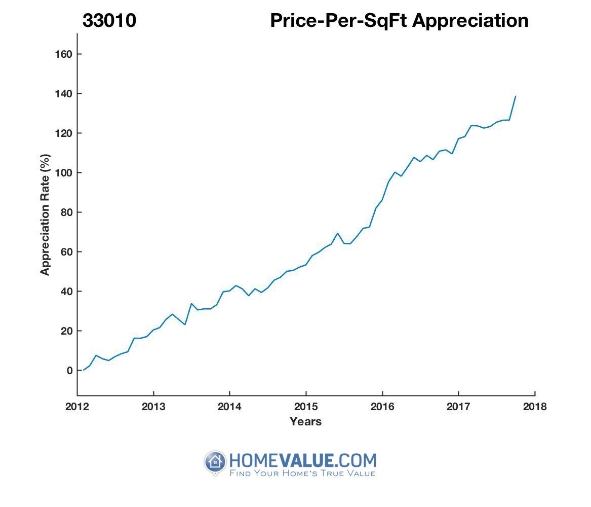 Average Price Per Sq.Ft. 33010