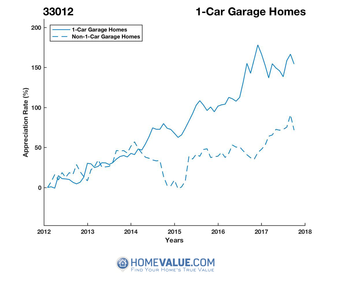 1 Car Garage Homes have appreciated 2.2x faster since 09/15/2012.