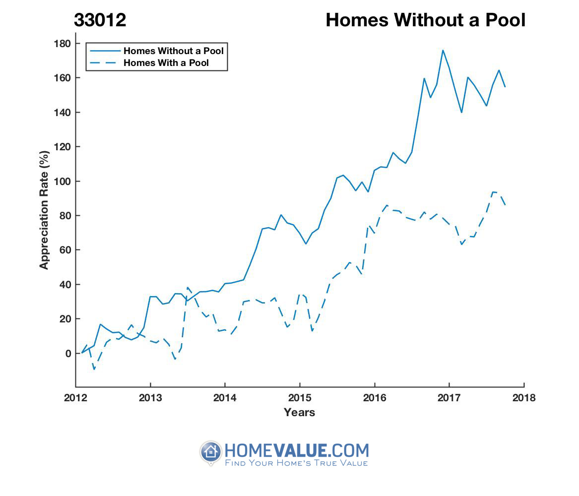 Homes Without A Pool Homes have appreciated 76% faster since 09/15/2012.