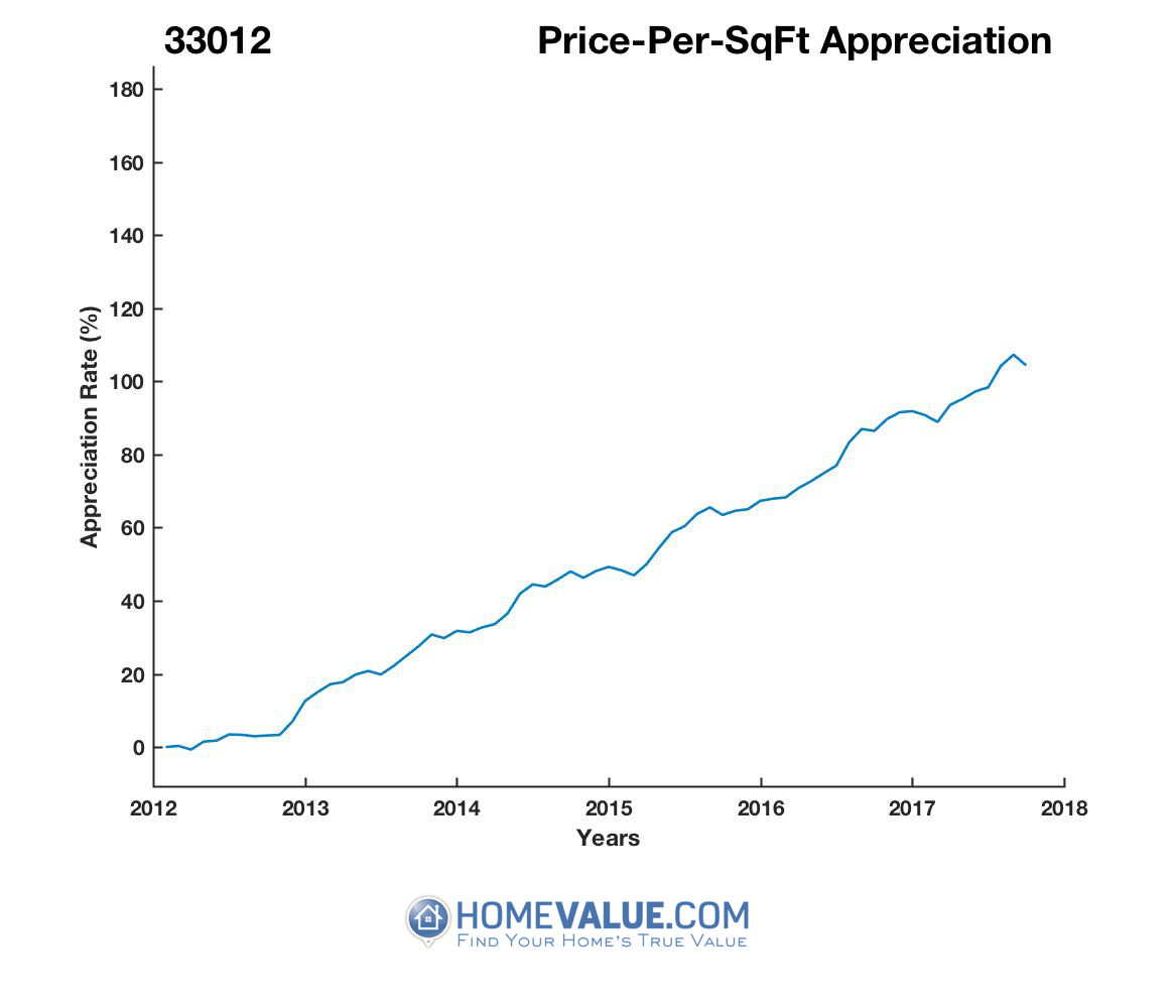 Average Price Per Sq.Ft. 33012