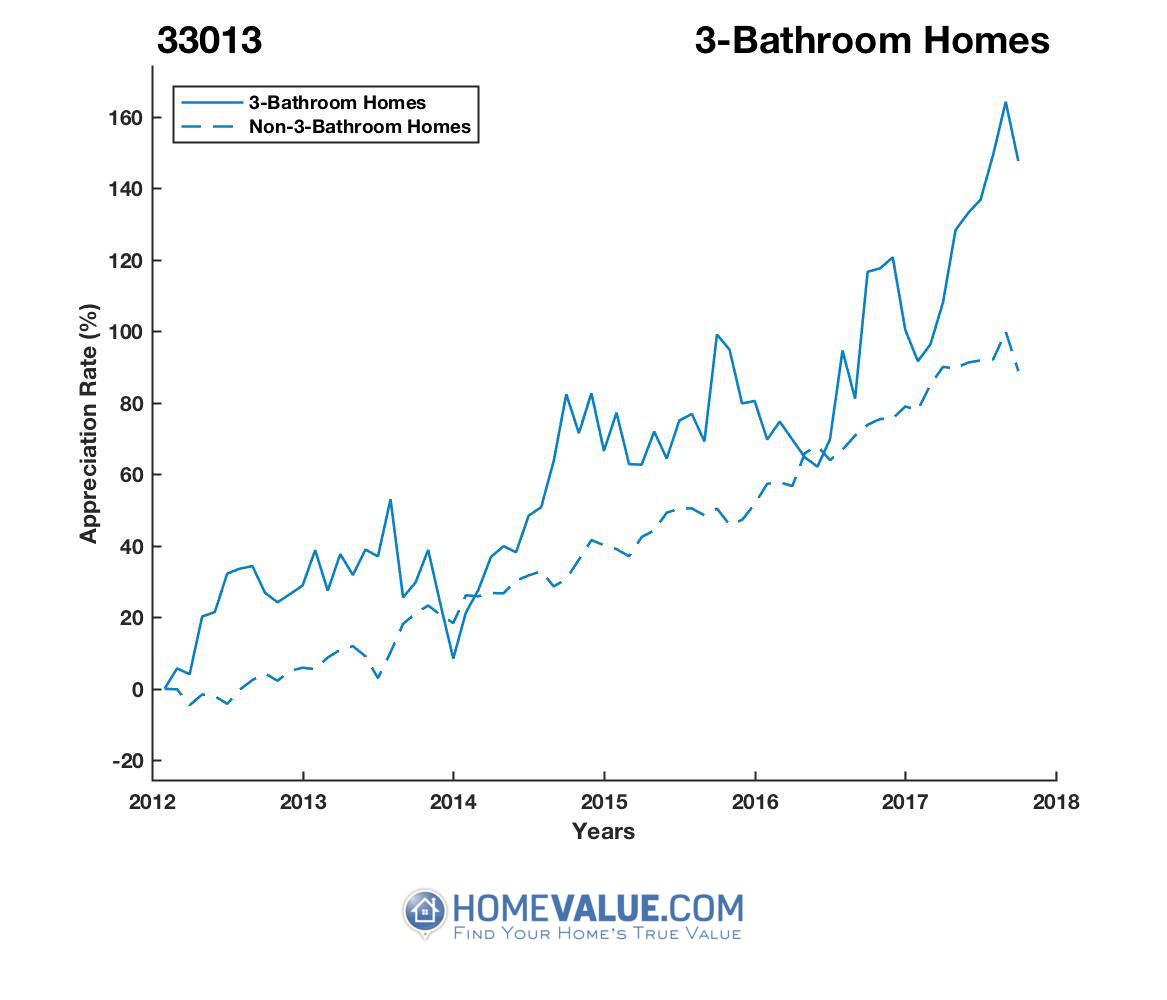 3 Bathrooms Homes have appreciated 41% faster since 03/15/2012.
