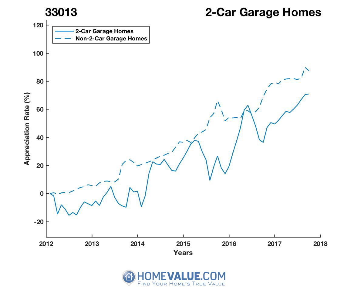 2 Car Garage Homes have appreciated 38% faster since 09/15/2013.