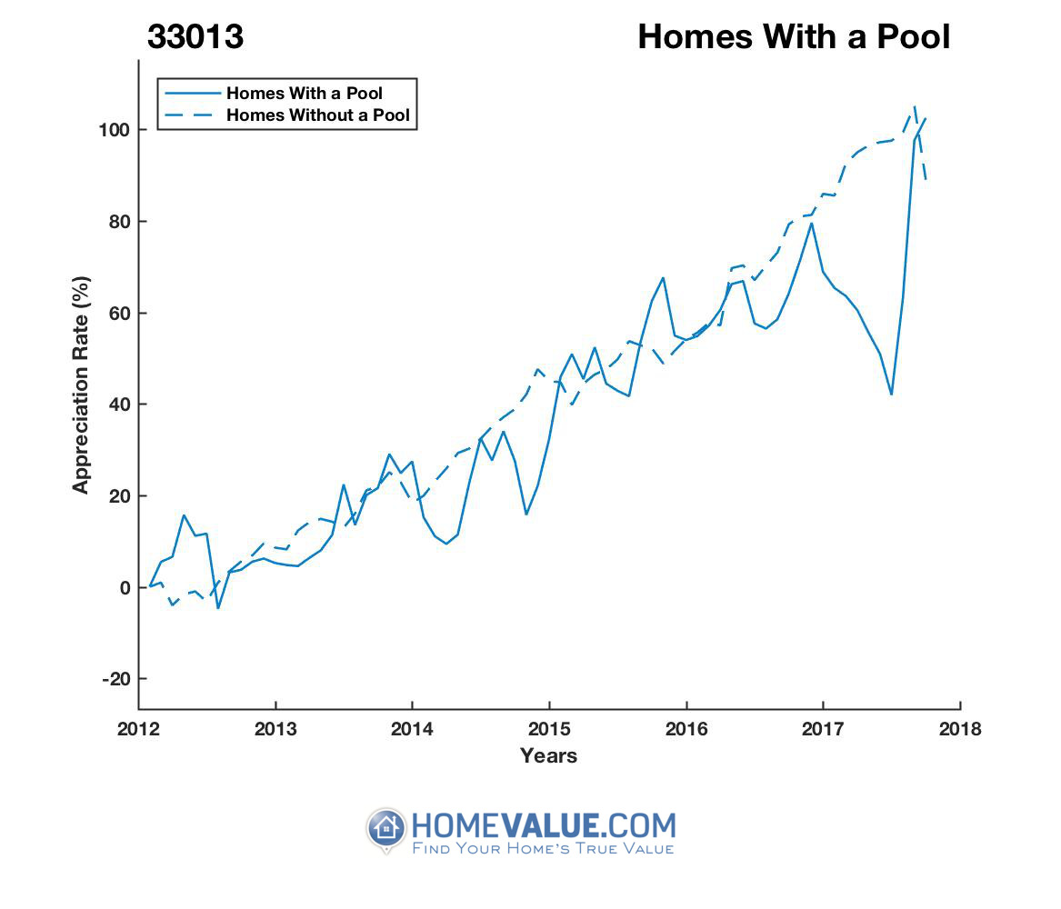 1 Homes With A Pool Homes have appreciated 35% faster since 03/15/2014.