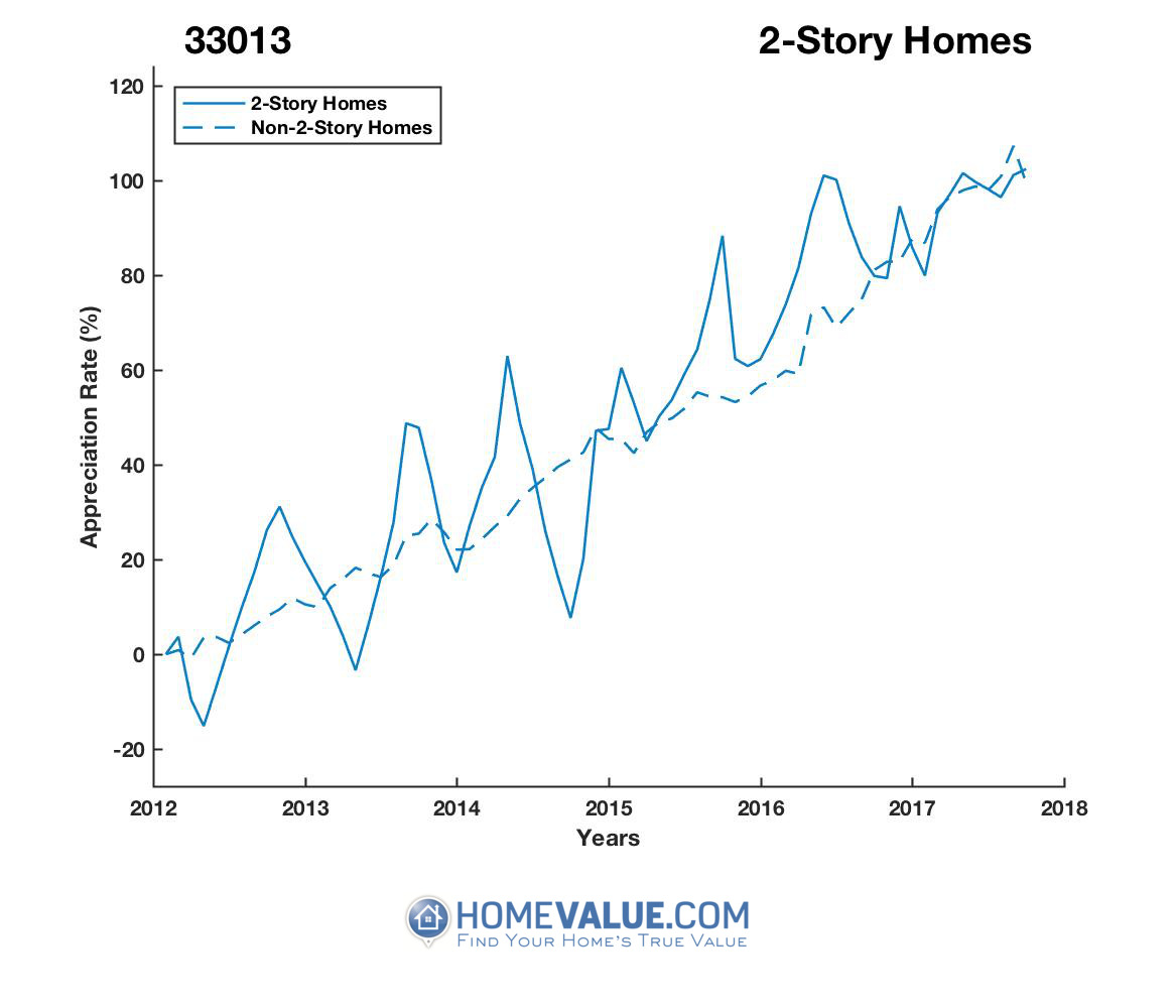 2 Stories Homes have appreciated 47% faster since 09/15/2014.