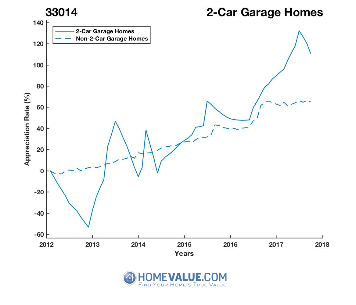 2 Car Garage Homes have appreciated 3.1x faster since 09/15/2012.