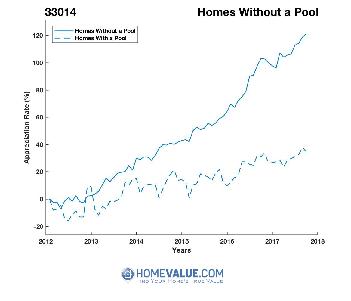 Homes Without A Pool Homes have appreciated 81% faster since 03/15/2012.
