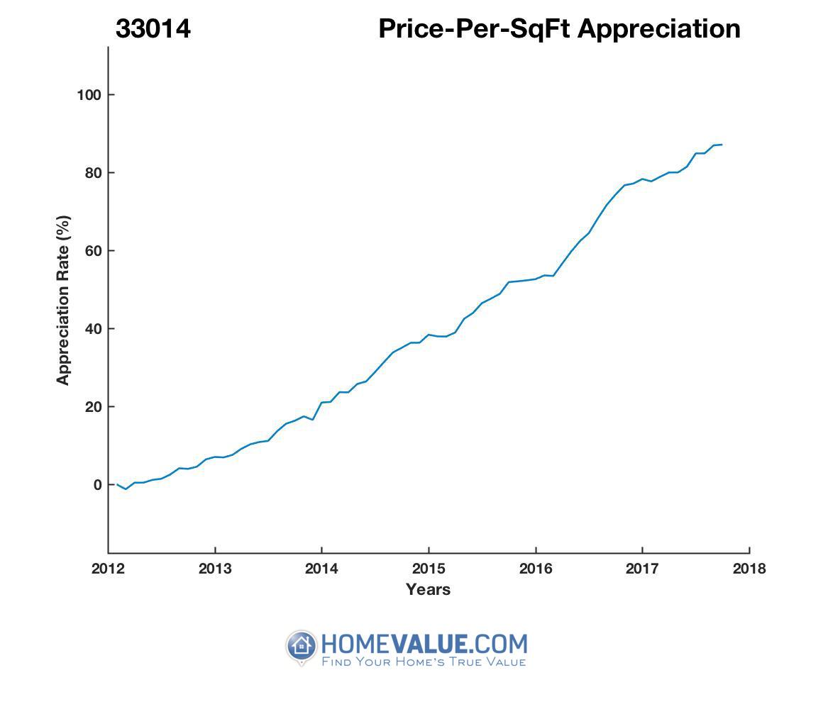 Average Price Per Sq.Ft. 33014
