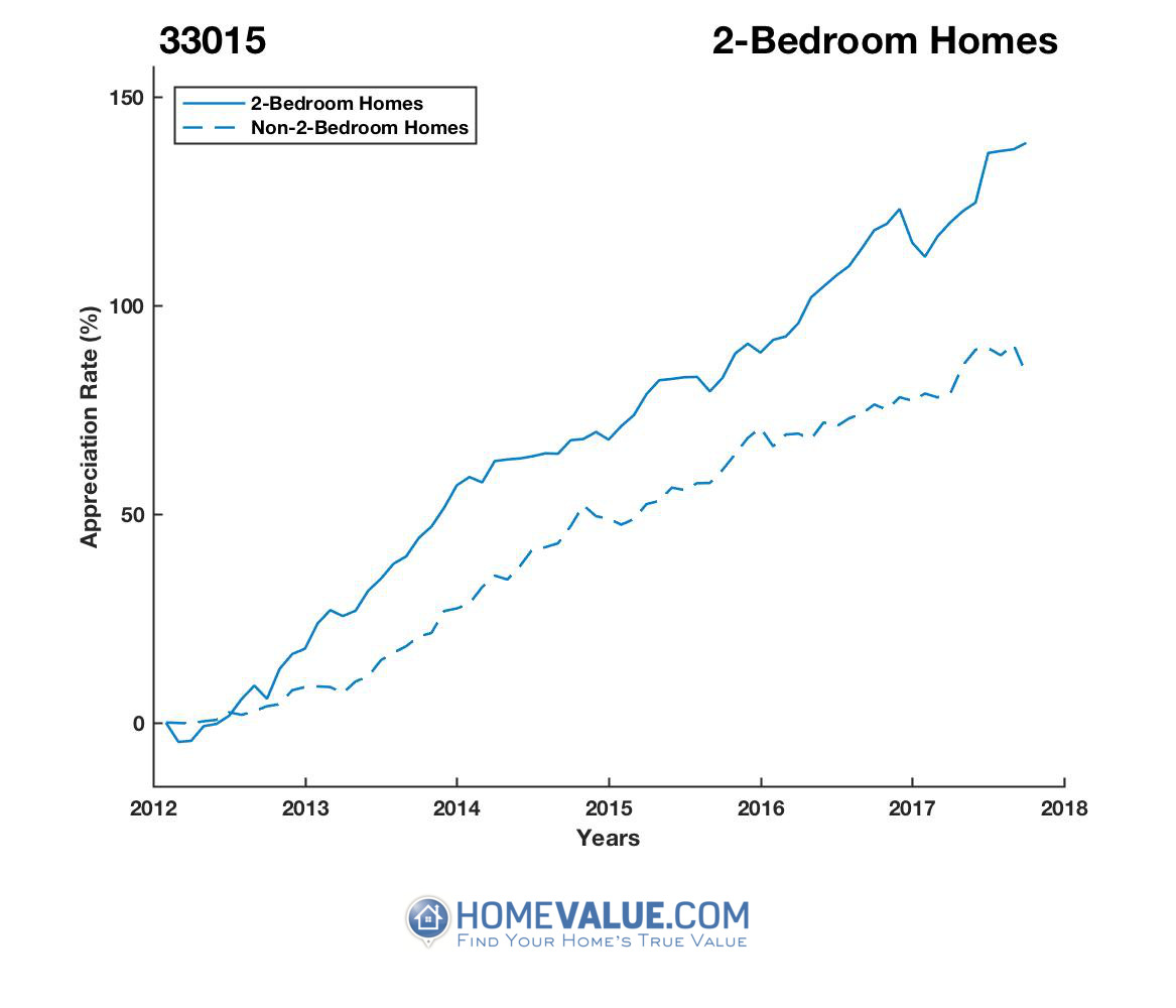 2 Bedrooms Homes have appreciated 66% faster since 03/15/2012.