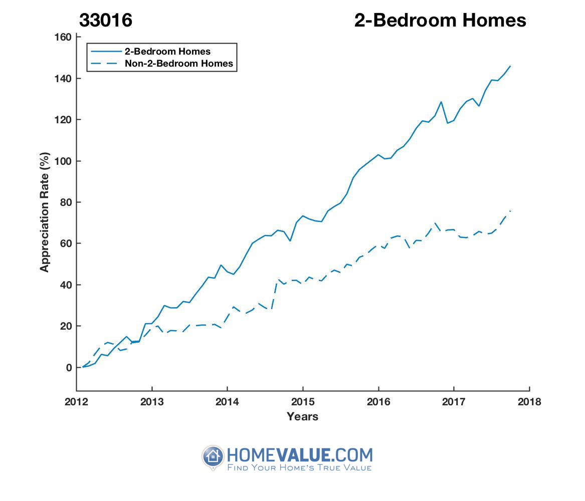 2 Bedrooms Homes have appreciated 77% faster since 03/15/2012.