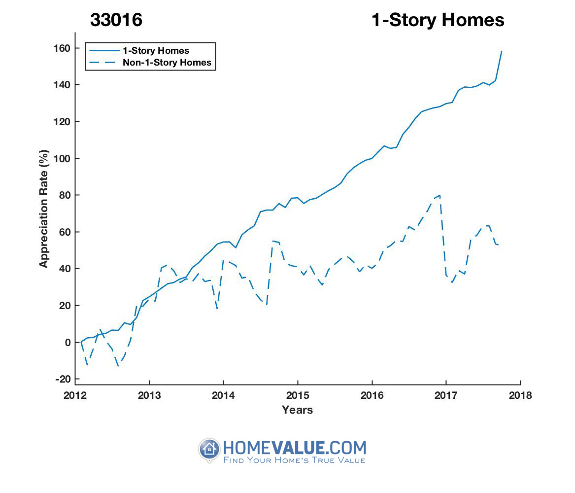 1 Story Homes have appreciated 94% faster since 03/15/2012.