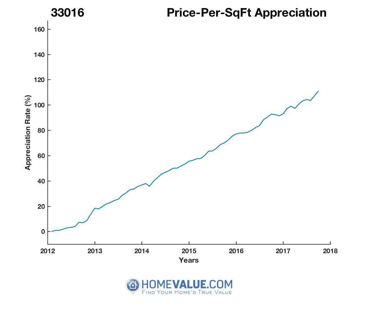 Average Price Per Sq.Ft. 33016