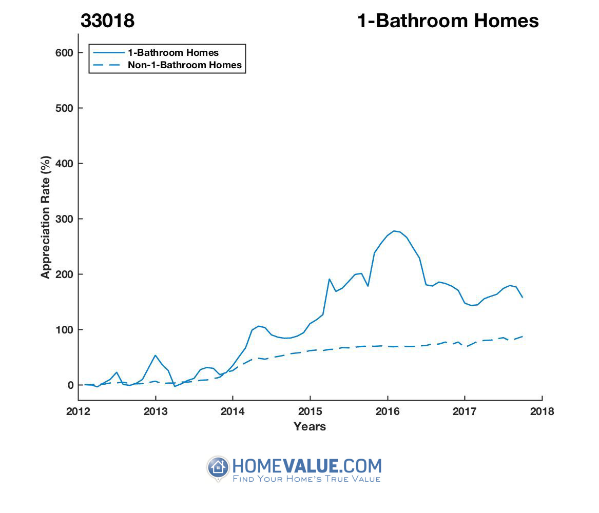 1 Bathroom Homes have appreciated 84% faster since 03/15/2012.