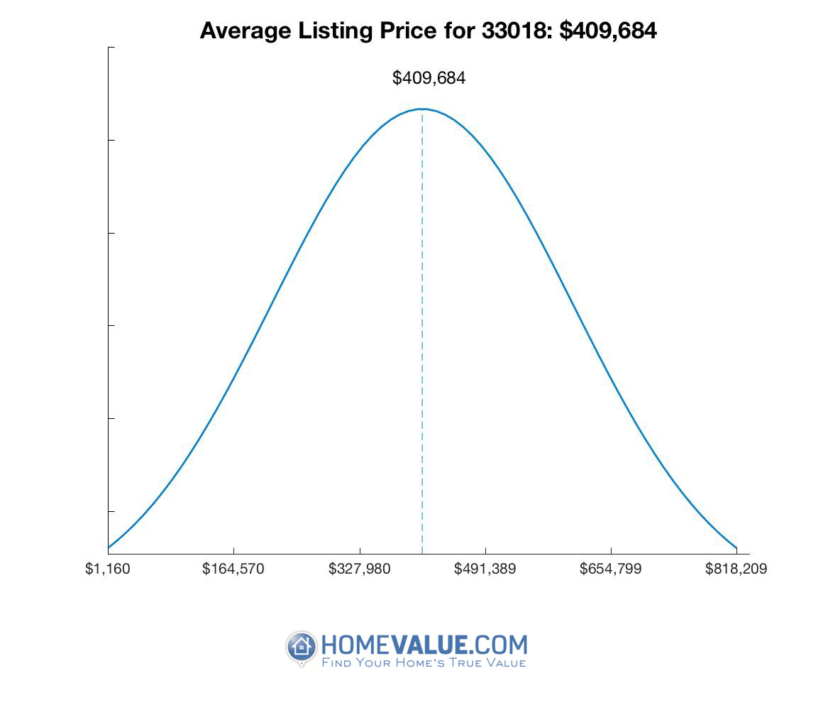 Average List Price 33018