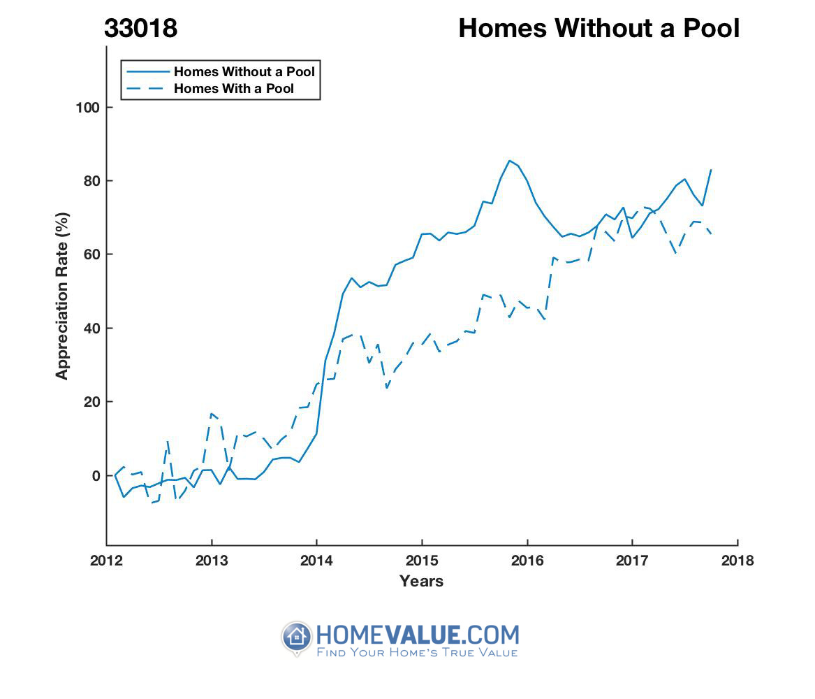 Homes Without A Pool Homes have appreciated 36% faster since 03/15/2013.