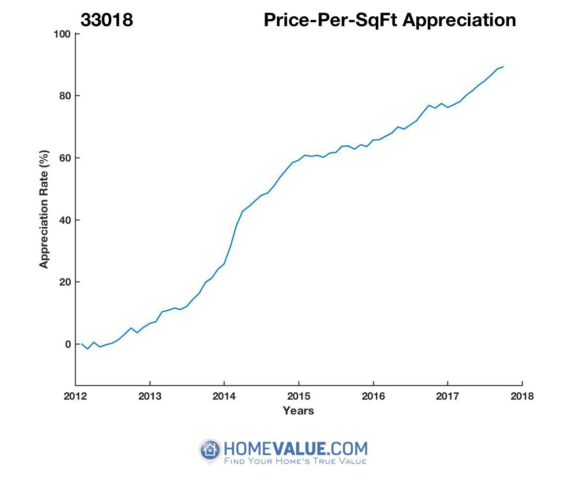 Average Price Per Sq.Ft. 33018