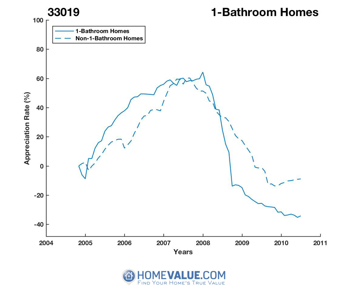 1 Bathroom Homes have appreciated 75% faster since 03/15/2012.