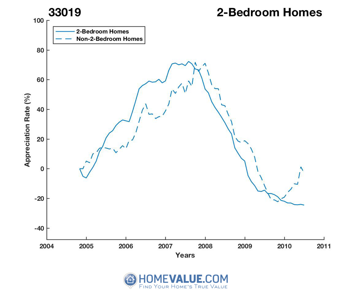 2 Bedrooms Homes have appreciated 82% faster since 03/15/2012.