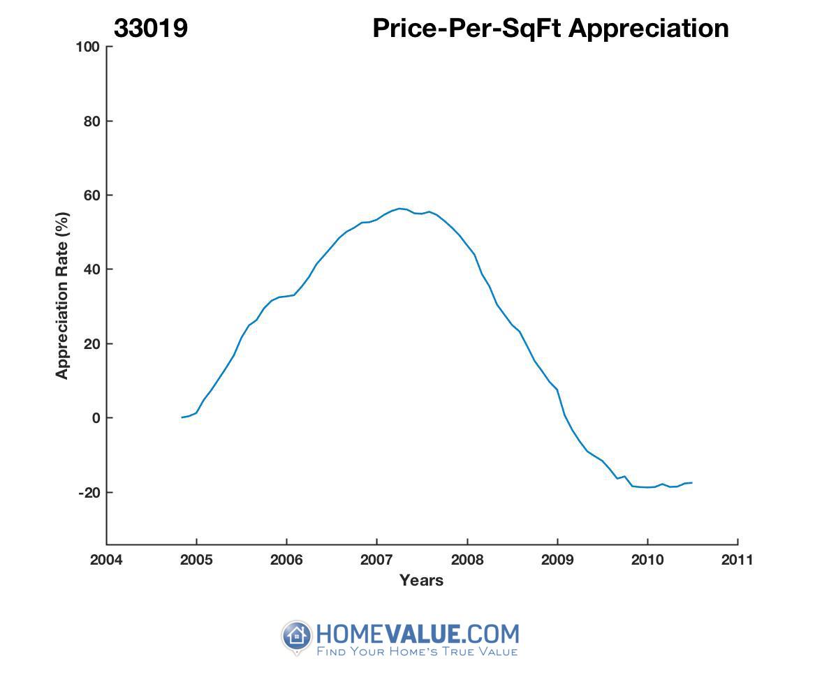 Average Price Per Sq.Ft. 33019