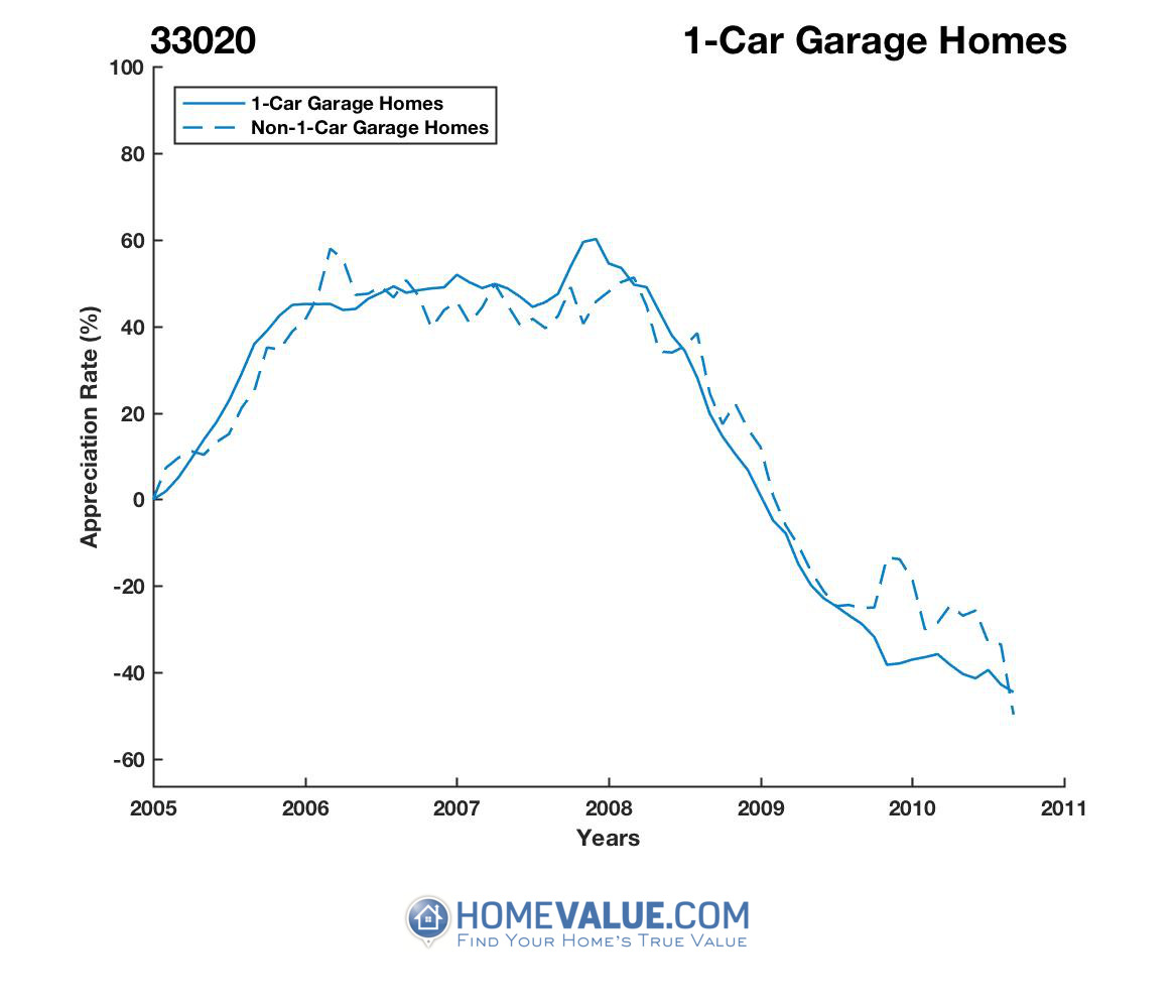 1 Car Garage Homes have appreciated 88% faster since 03/15/2012.
