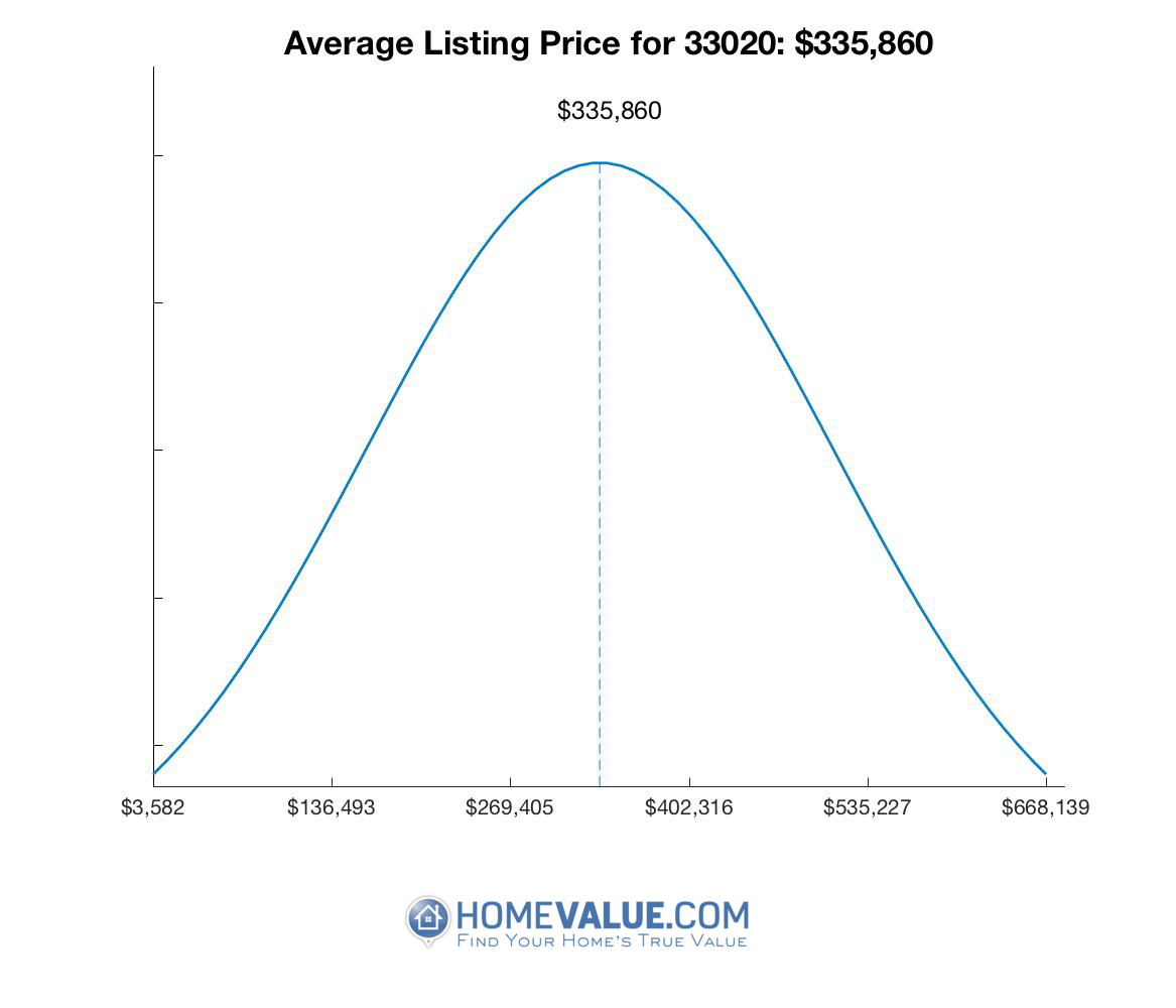 Average List Price 33020