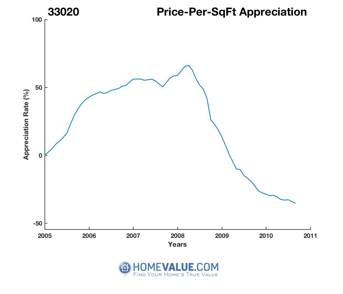 Average Price Per Sq.Ft. 33020