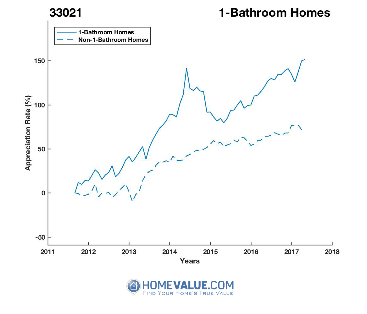 1 Bathroom Homes have appreciated 47% faster since 09/15/2012.