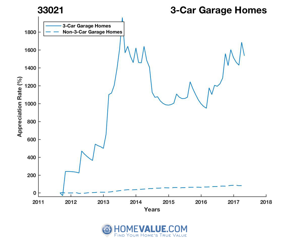 3 Car Garage Homes have appreciated 2.7x faster since 03/15/2012.