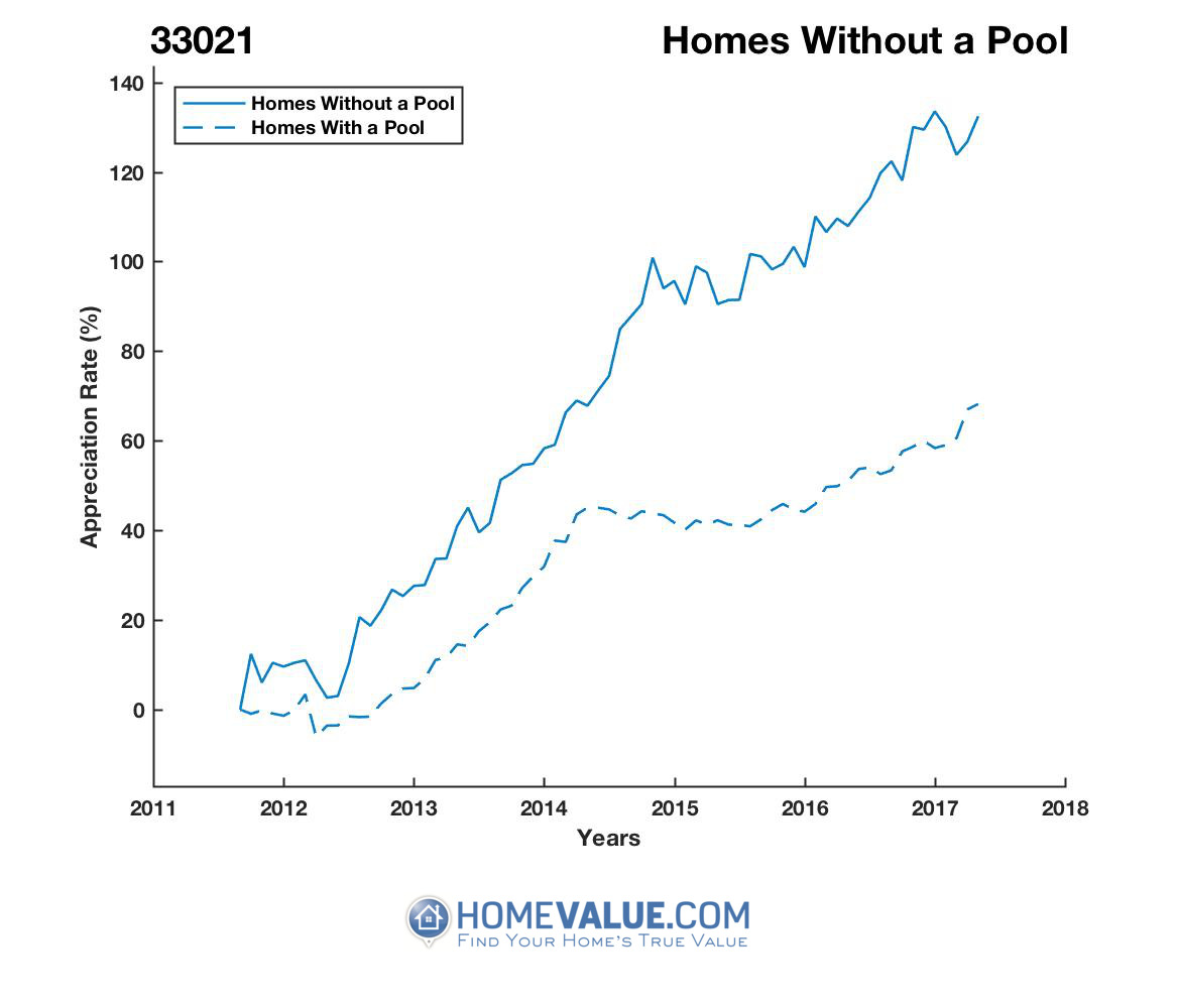 Homes Without A Pool Homes have appreciated 39% faster since 03/15/2012.
