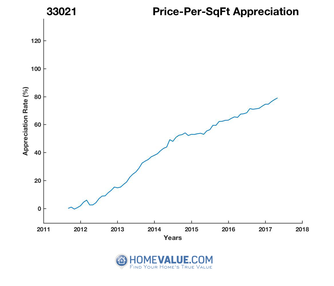 Average Price Per Sq.Ft. 33021