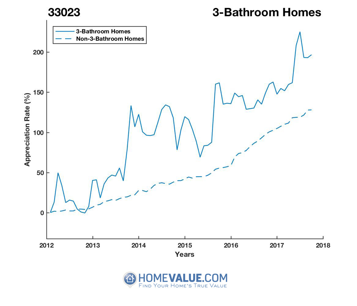 3 Bathrooms Homes have appreciated 77% faster since 09/15/2012.