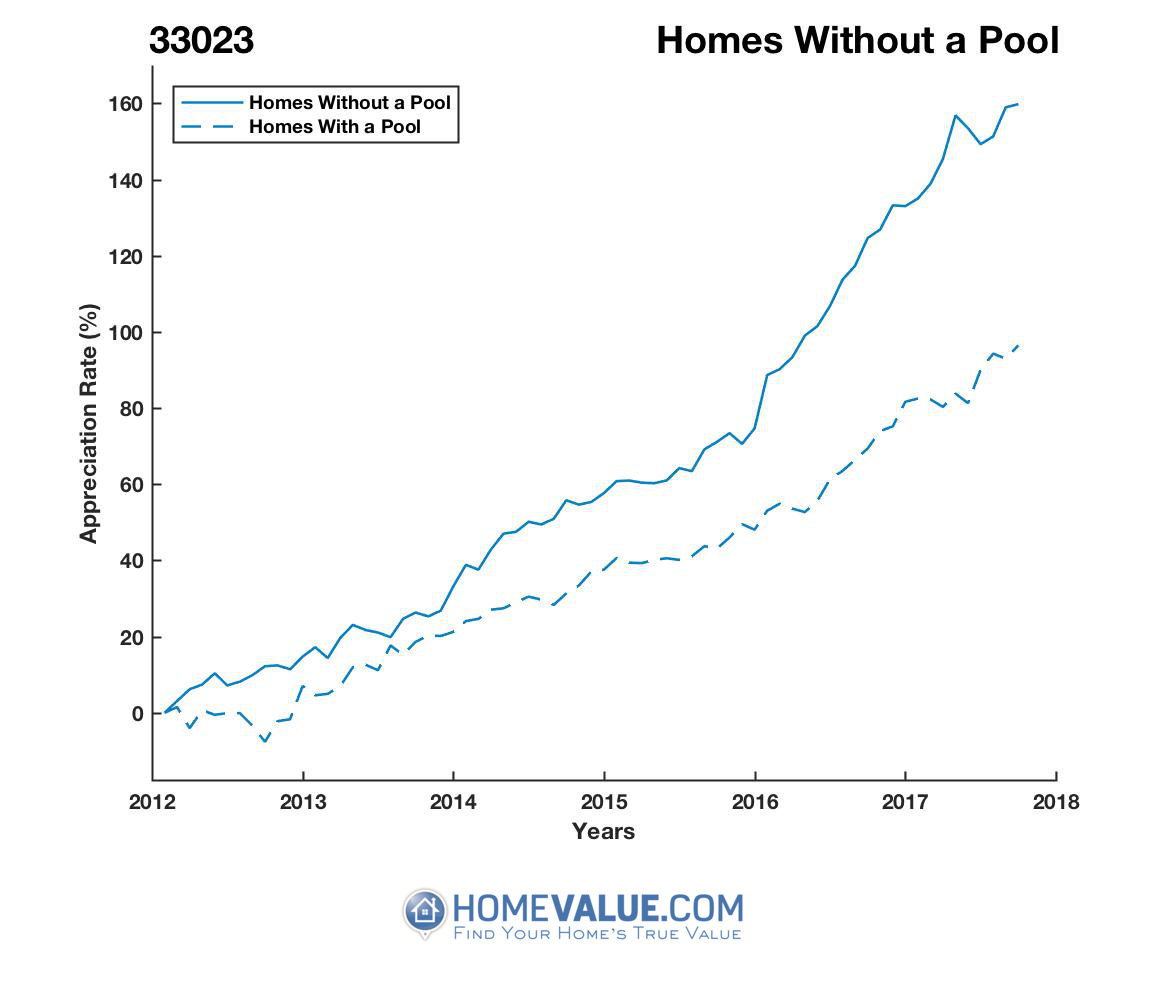 Homes Without A Pool Homes have appreciated 40% faster since 09/15/2013.