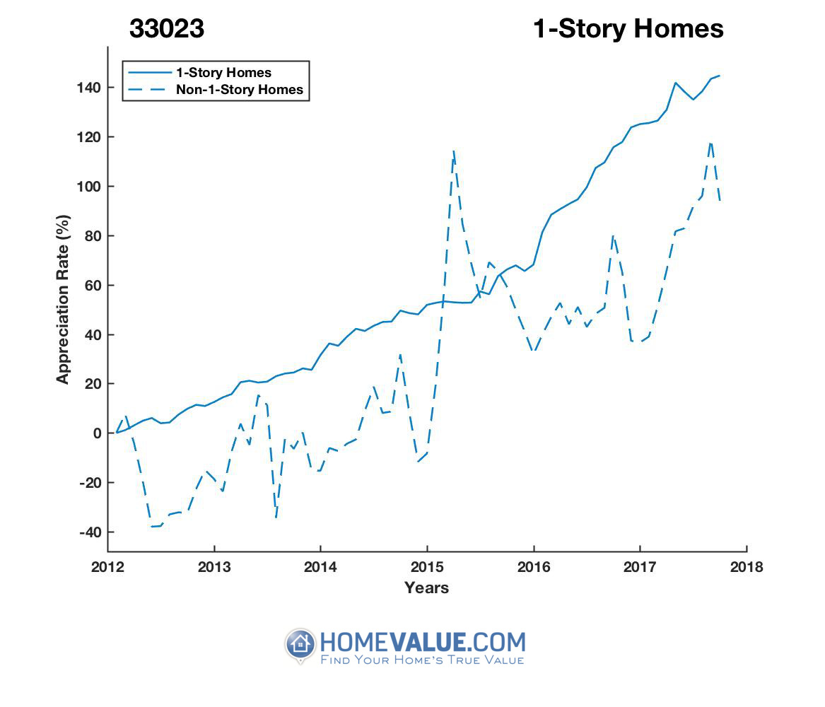 1 Story Homes have appreciated 69% faster since 03/15/2015.