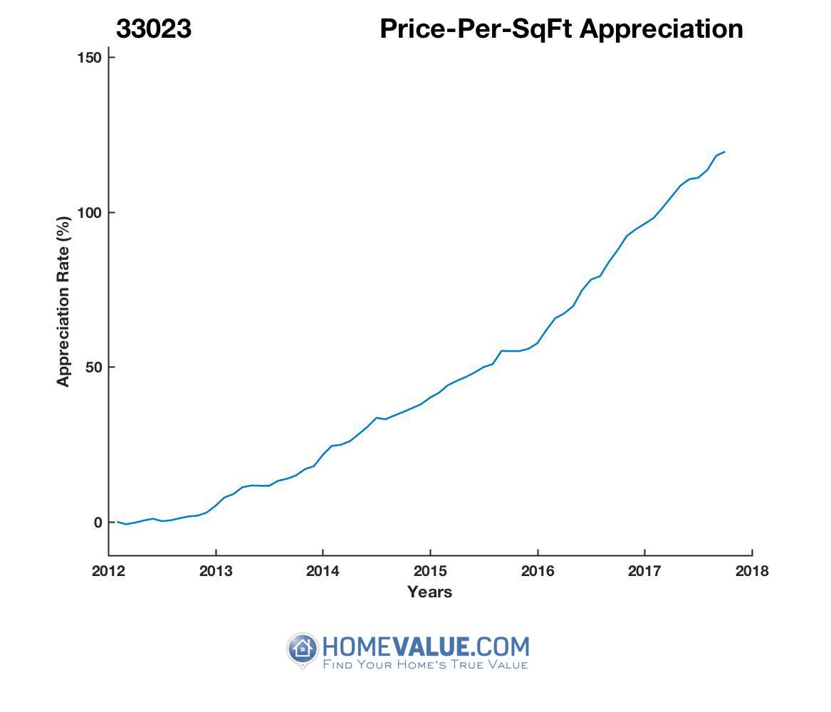 Average Price Per Sq.Ft. 33023