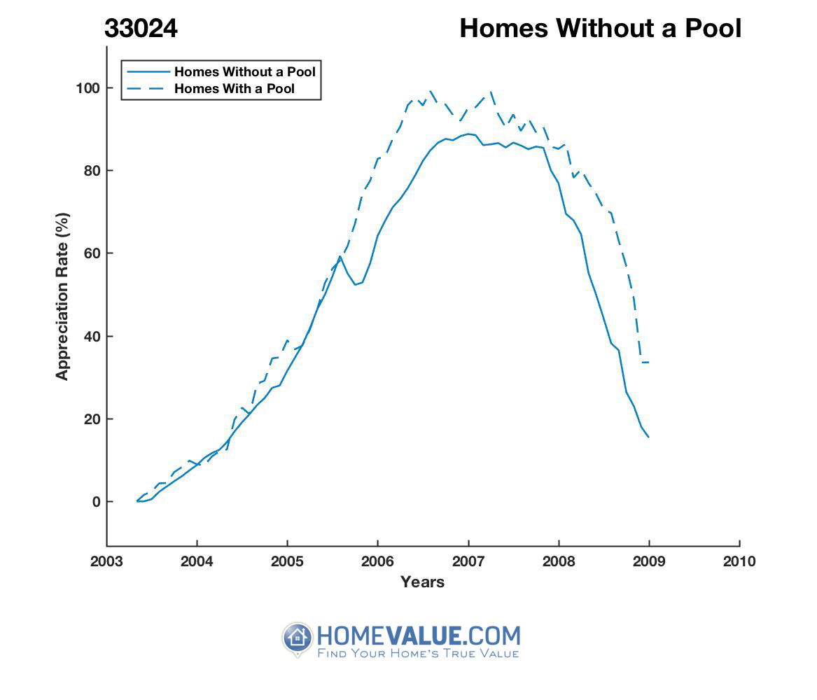 Homes Without A Pool Homes have appreciated 79% faster since 03/15/2012.