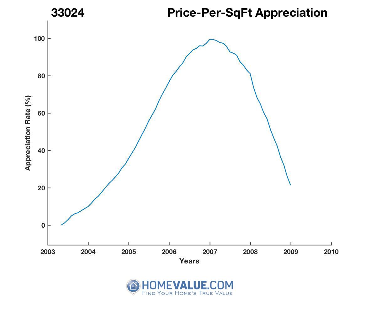 Average Price Per Sq.Ft. 33024