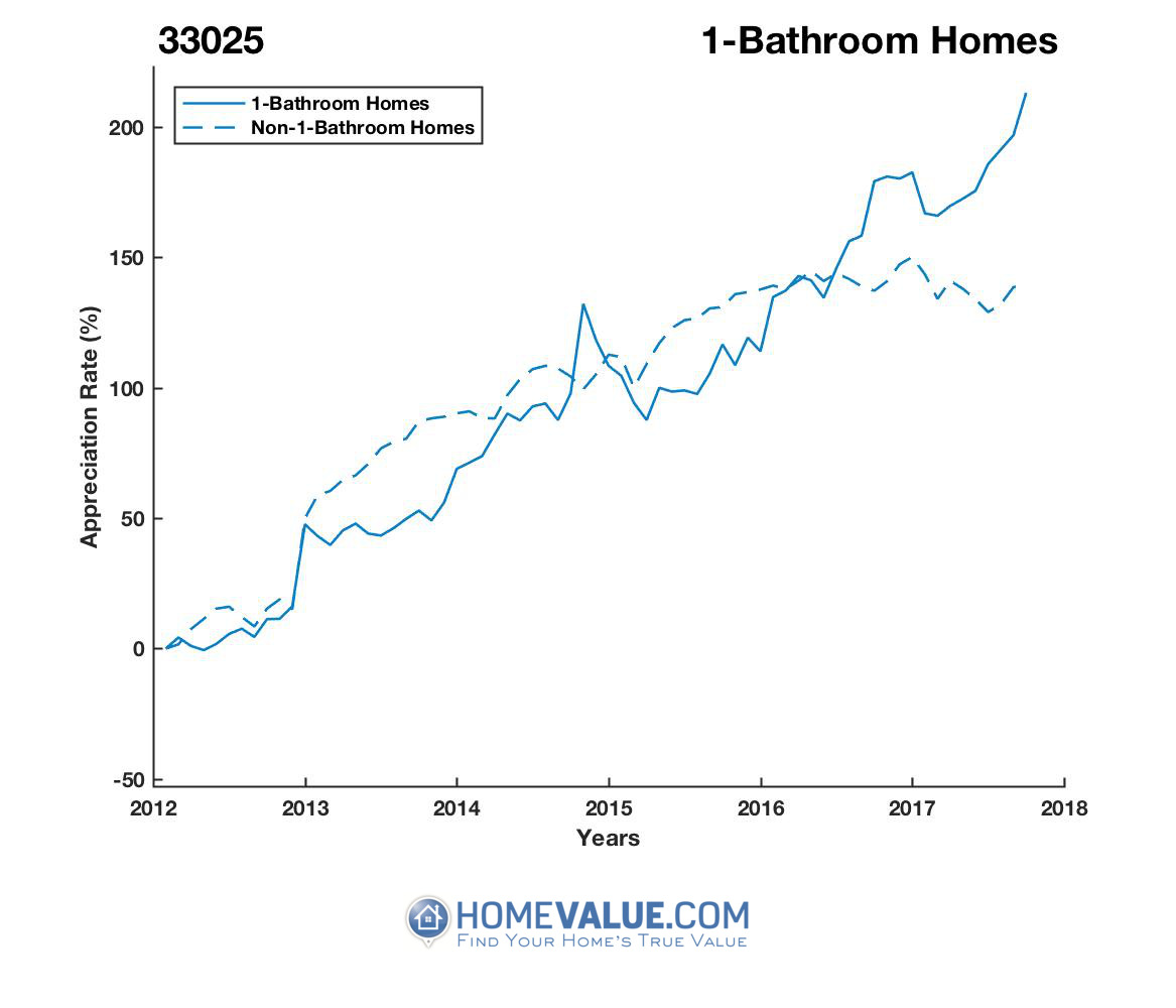 1 Bathroom Homes have appreciated 86% faster since 03/15/2012.