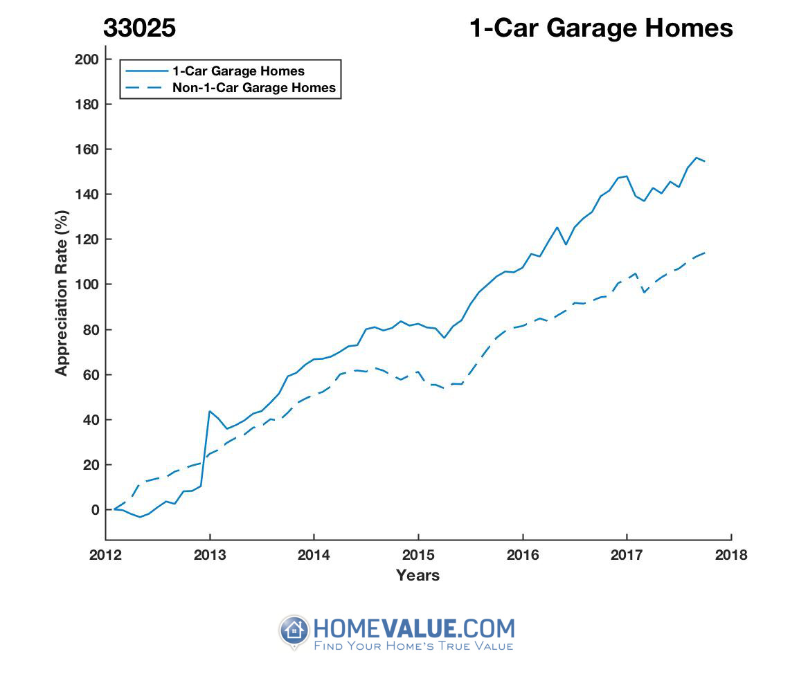 1 Car Garage Homes have appreciated 58% faster since 03/15/2012.