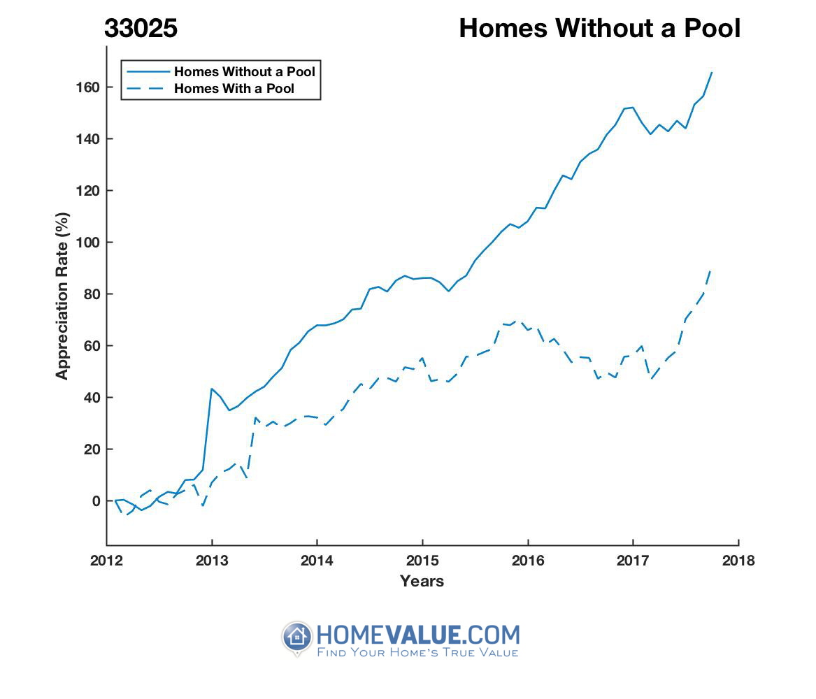 Homes Without A Pool Homes have appreciated 71% faster since 03/15/2012.