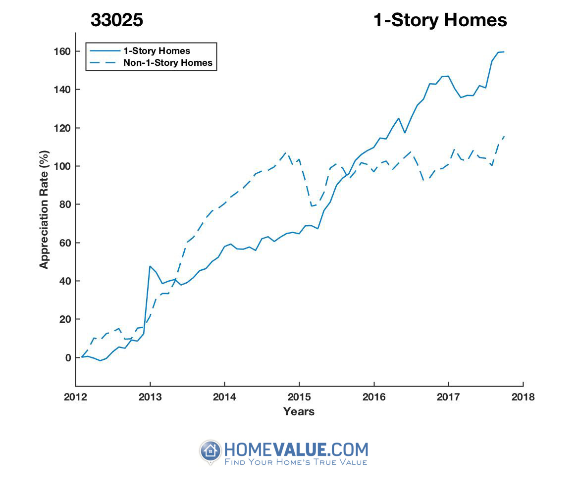 1 Story Homes have appreciated 65% faster since 03/15/2012.