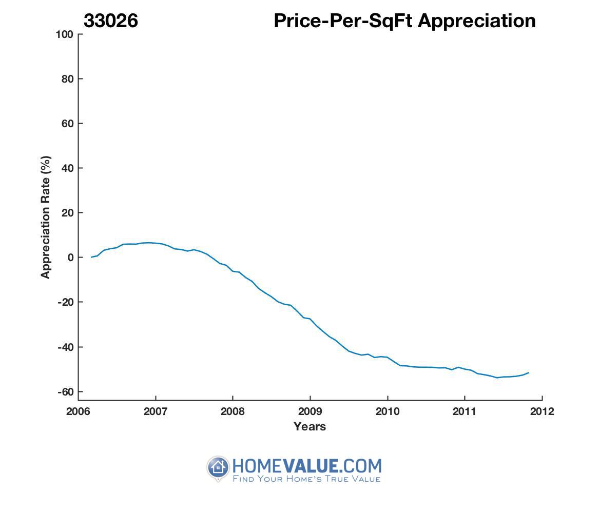 Average Price Per Sq.Ft. 33026