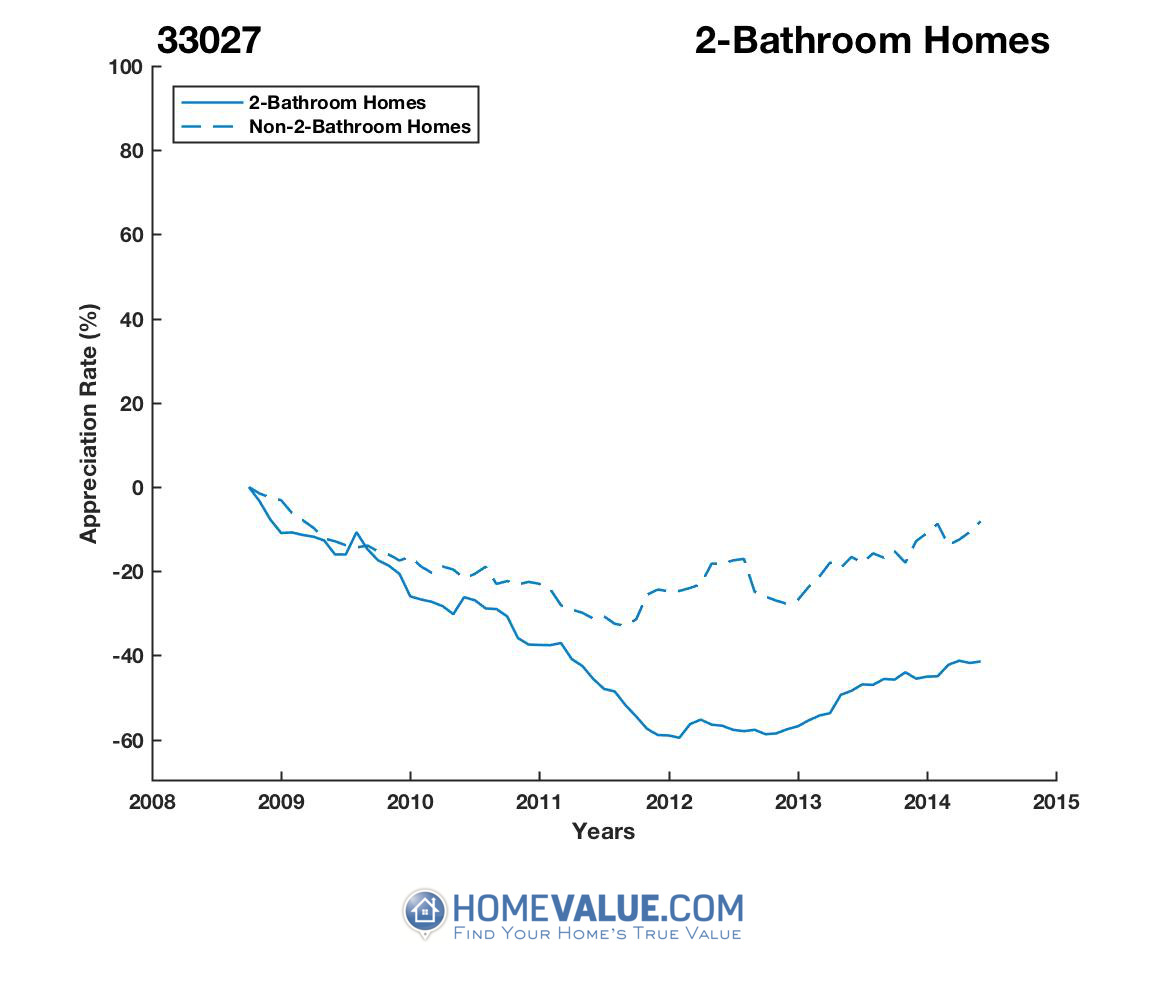 2 Bathrooms Homes have appreciated 47% faster since 09/15/2012.