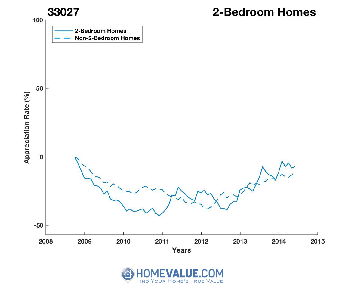 2 Bedrooms Homes have appreciated 51% faster since 09/15/2012.