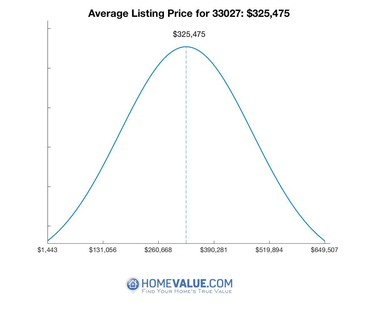 Average List Price 33027