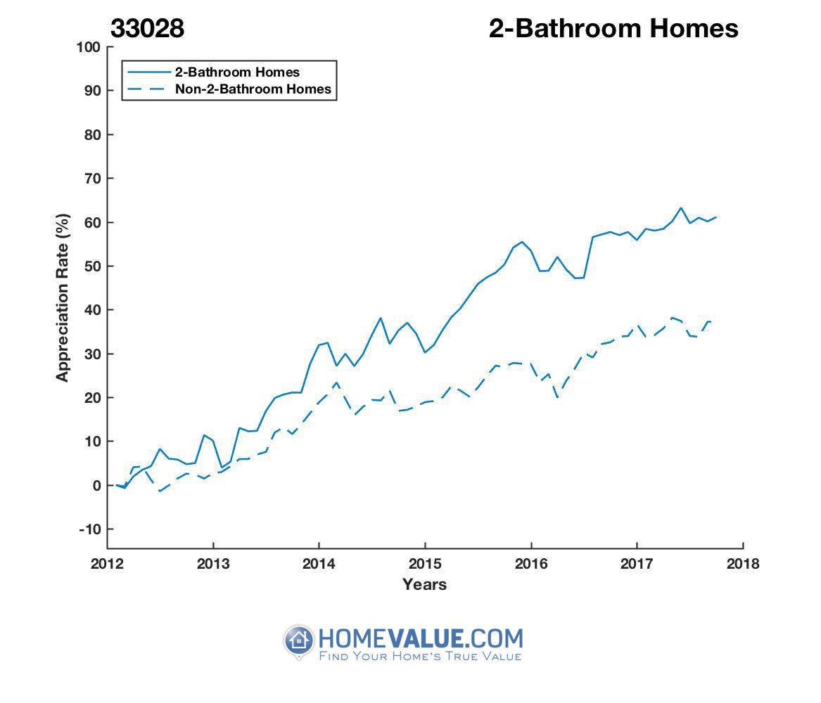 2 Bathrooms Homes have appreciated 26% faster since 03/15/2012.